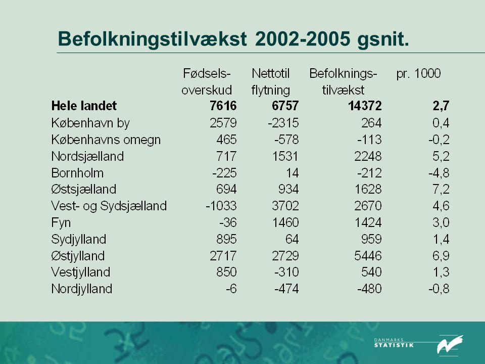 Befolkningstilvækst 2002-2005 gsnit.