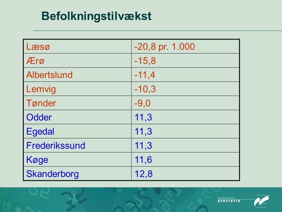 Befolkningstilvækst Læsø -20,8 pr. 1.000 Ærø -15,8 Albertslund -11,4