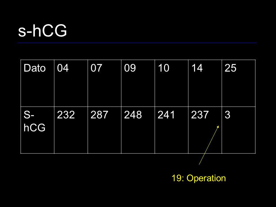 s-hCG Dato 04 07 09 10 14 25 S-hCG 232 287 248 241 237 3 19: Operation