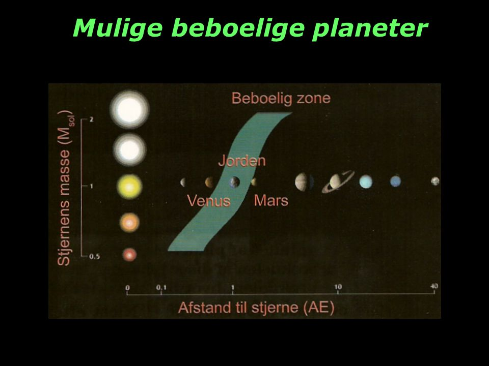 Mulige beboelige planeter