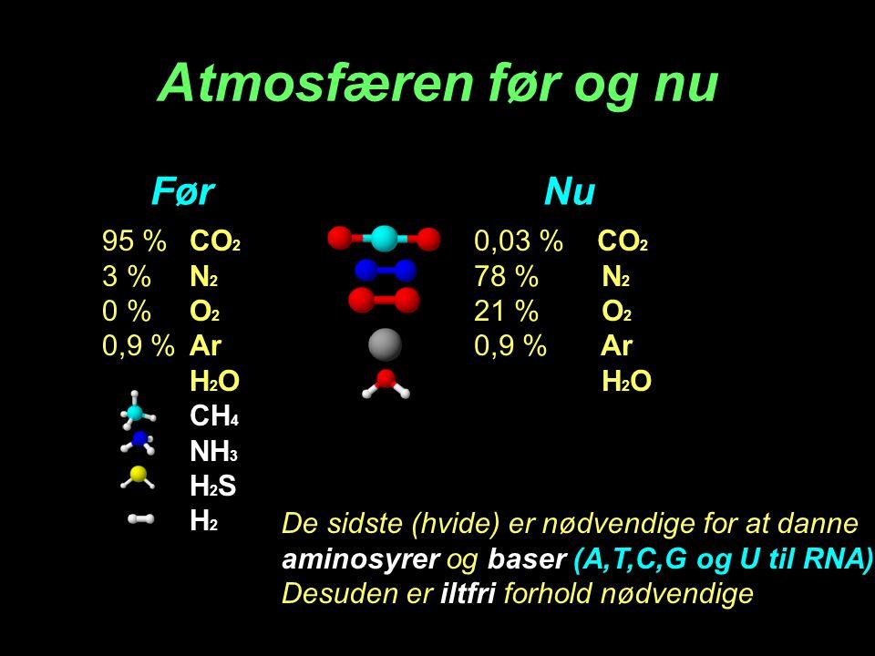 Atmosfæren før og nu Før Nu 95 % CO2 3 % N2 0 % O2 0,9 % Ar H2O CH4