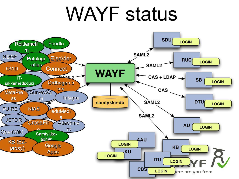 WAYF status ElseVier Connect CrossFire Foodle Reklamefilm NDGF