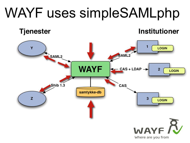 WAYF uses simpleSAMLphp