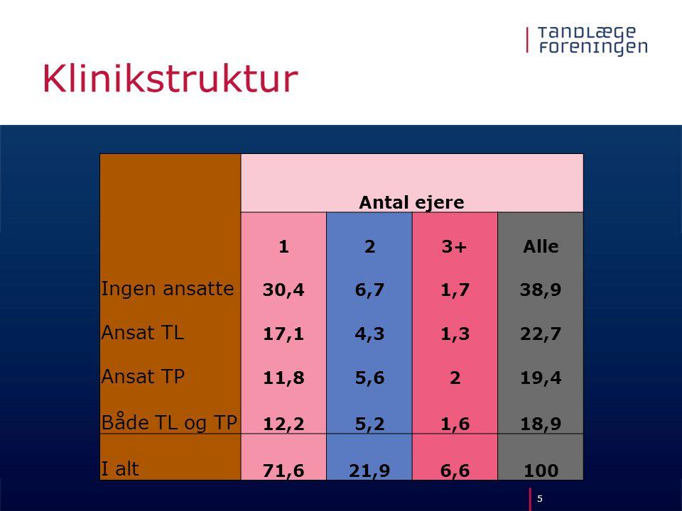 Klinikstruktur Ingen ansatte Ansat TL Ansat TP Både TL og TP I alt