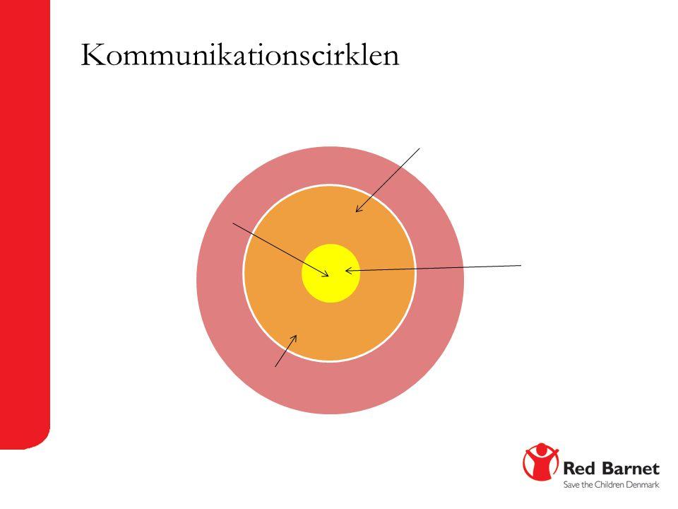 Kommunikationscirklen