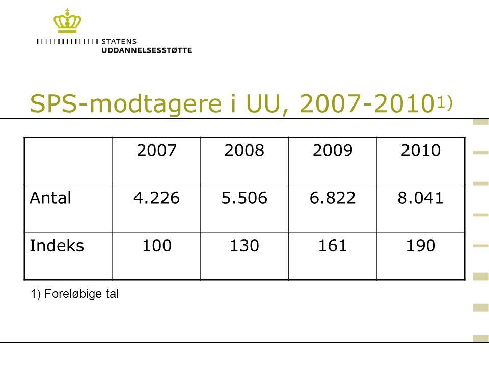SPS-modtagere i UU, 2007-20101) 2007 2008 2009 2010 Antal 4.226 5.506