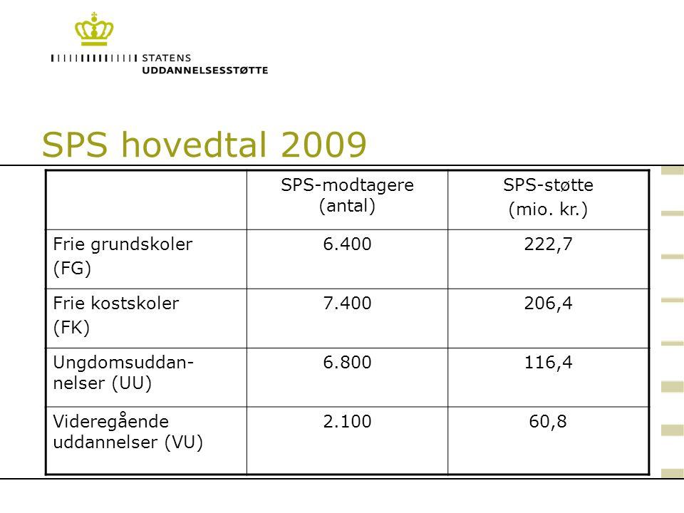 SPS-modtagere (antal)