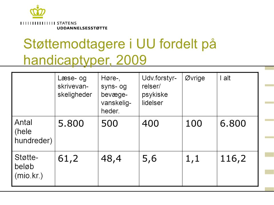 Støttemodtagere i UU fordelt på handicaptyper, 2009