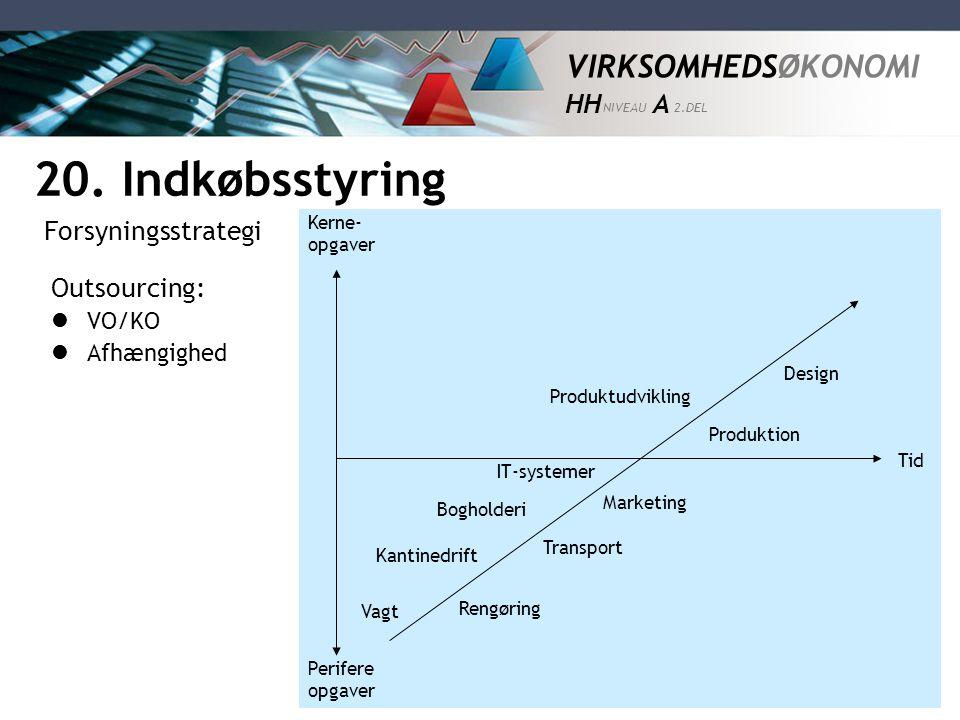 20. Indkøbsstyring Forsyningsstrategi Outsourcing: VO/KO Afhængighed