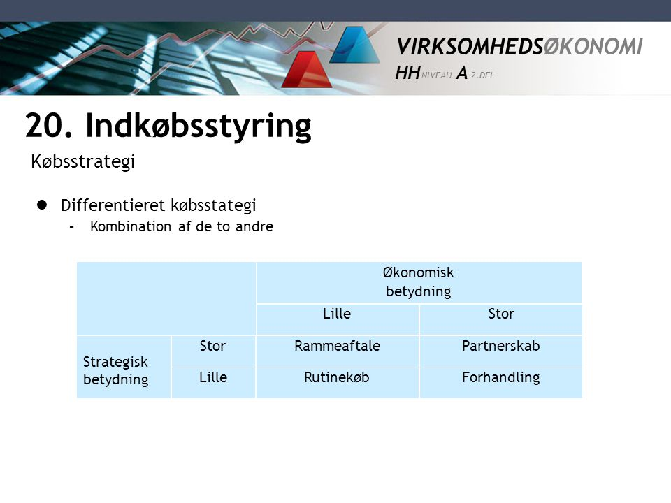 20. Indkøbsstyring Købsstrategi Differentieret købsstategi