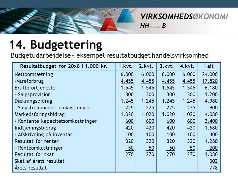 Resultatbudget for 20x8 i 1.000 kr.