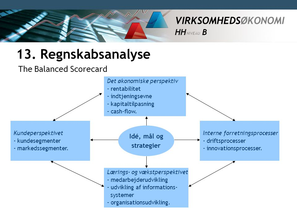 13. Regnskabsanalyse The Balanced Scorecard Idé, mål og strategier