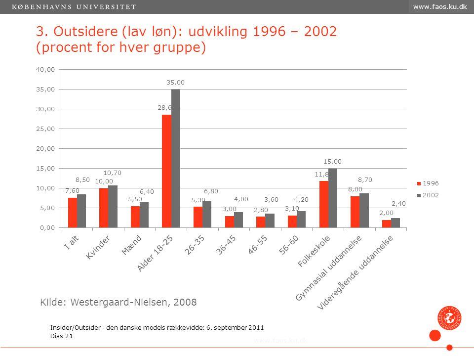 www.faos.ku.dk 3. Outsidere (lav løn): udvikling 1996 – 2002 (procent for hver gruppe) Kilde: Westergaard-Nielsen, 2008.