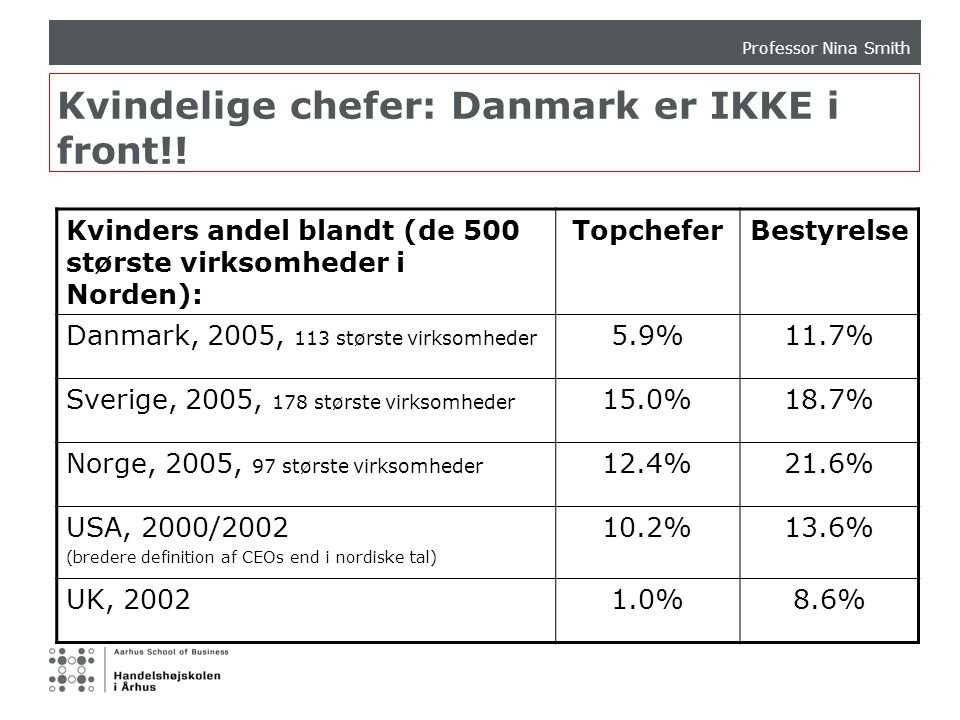 Kvindelige chefer: Danmark er IKKE i front!!