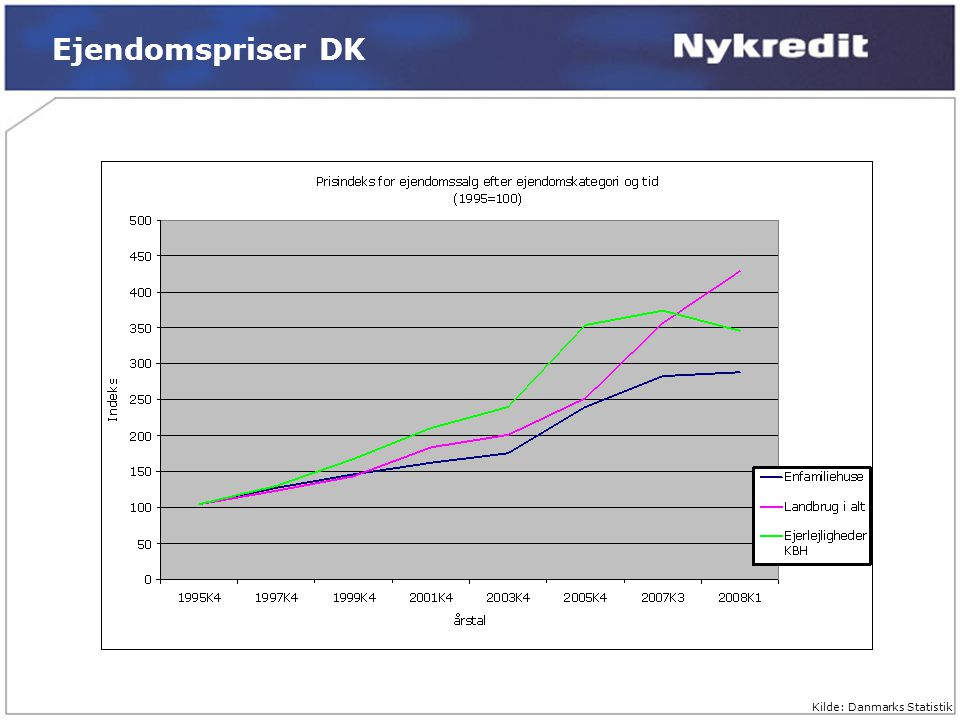 Landbrugets økonomiske situation - ppt download