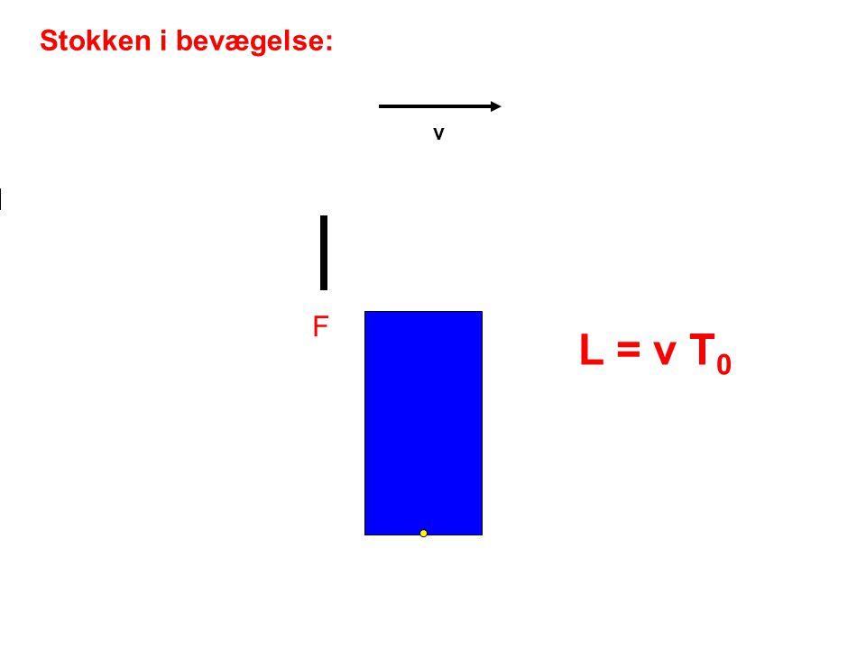 Stokken i bevægelse: v F L = v T0