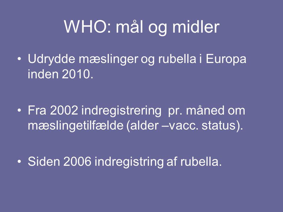 WHO: mål og midler Udrydde mæslinger og rubella i Europa inden 2010.