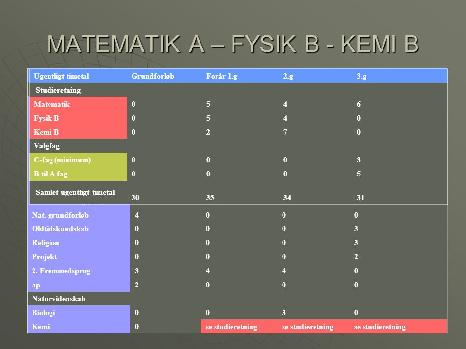 MATEMATIK A – FYSIK B - KEMI B