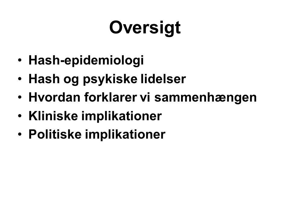 Oversigt Hash-epidemiologi Hash og psykiske lidelser