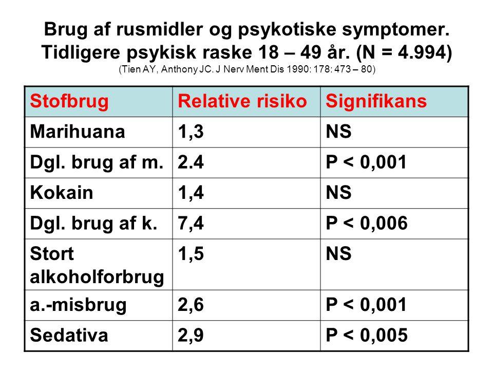 Brug af rusmidler og psykotiske symptomer