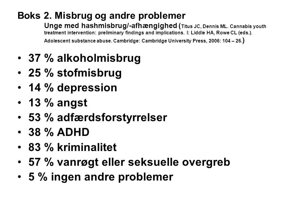 53 % adfærdsforstyrrelser 38 % ADHD 83 % kriminalitet
