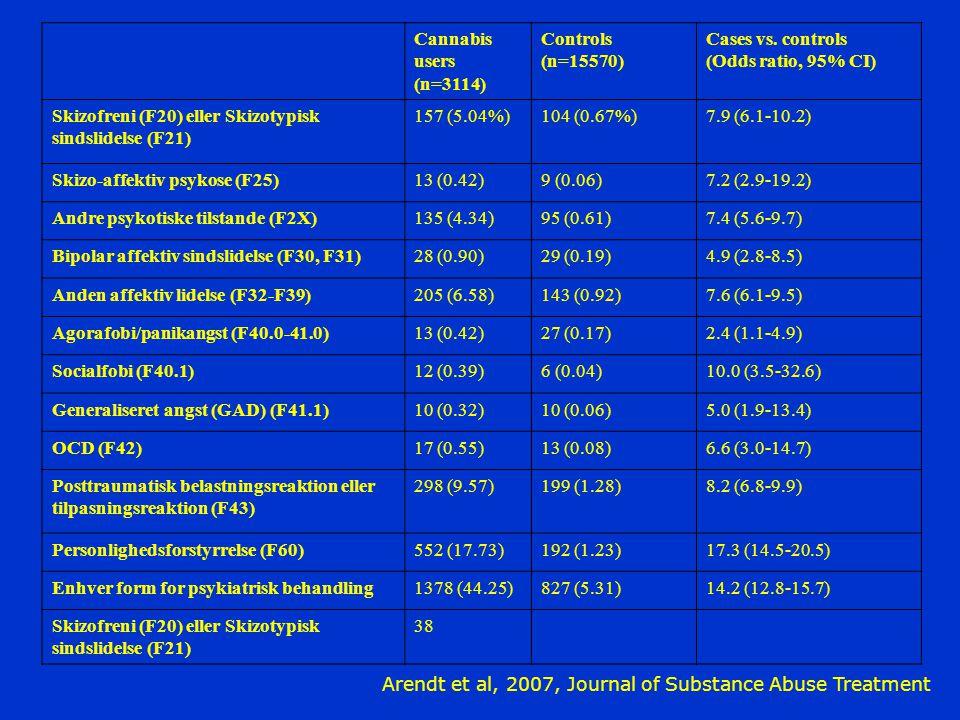 Skizofreni (F20) eller Skizotypisk sindslidelse (F21) 157 (5.04%)
