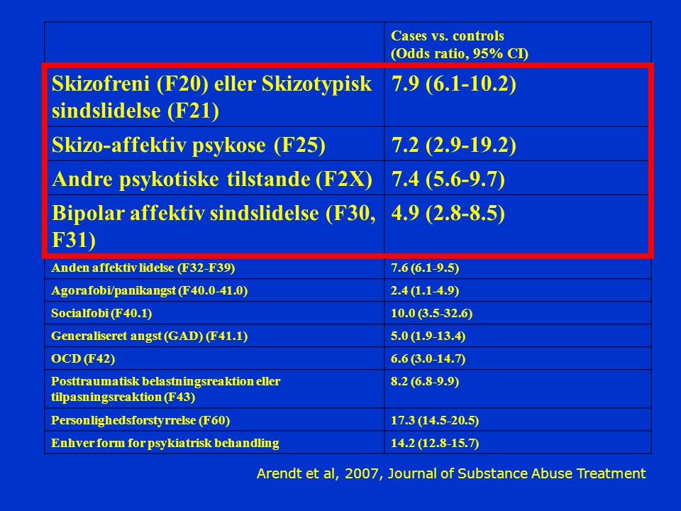 Skizofreni (F20) eller Skizotypisk sindslidelse (F21) 7.9 (6.1-10.2)