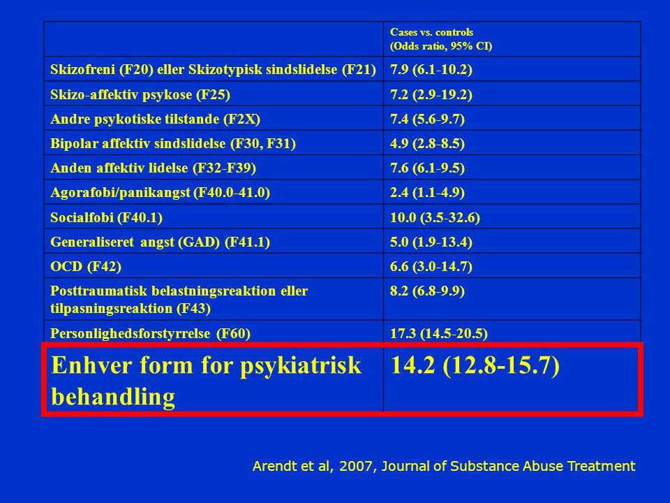 Enhver form for psykiatrisk behandling 14.2 (12.8-15.7)