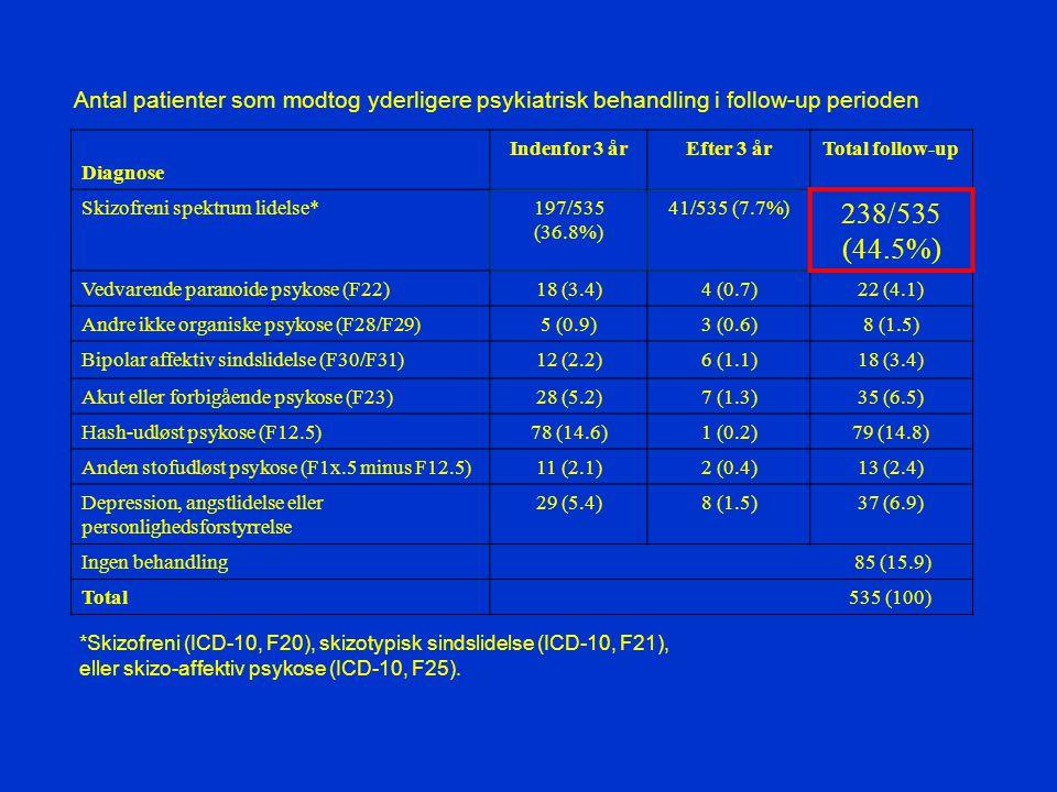 Antal patienter som modtog yderligere psykiatrisk behandling i follow-up perioden