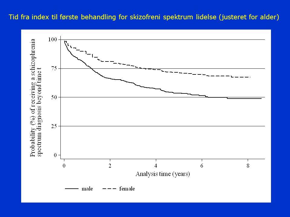 Tid fra index til første behandling for skizofreni spektrum lidelse (justeret for alder)