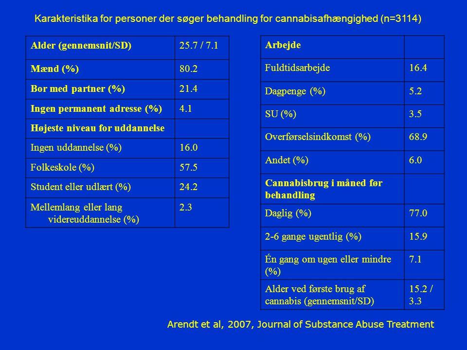 Alder (gennemsnit/SD) 25.7 / 7.1 Mænd (%) 80.2 Bor med partner (%)
