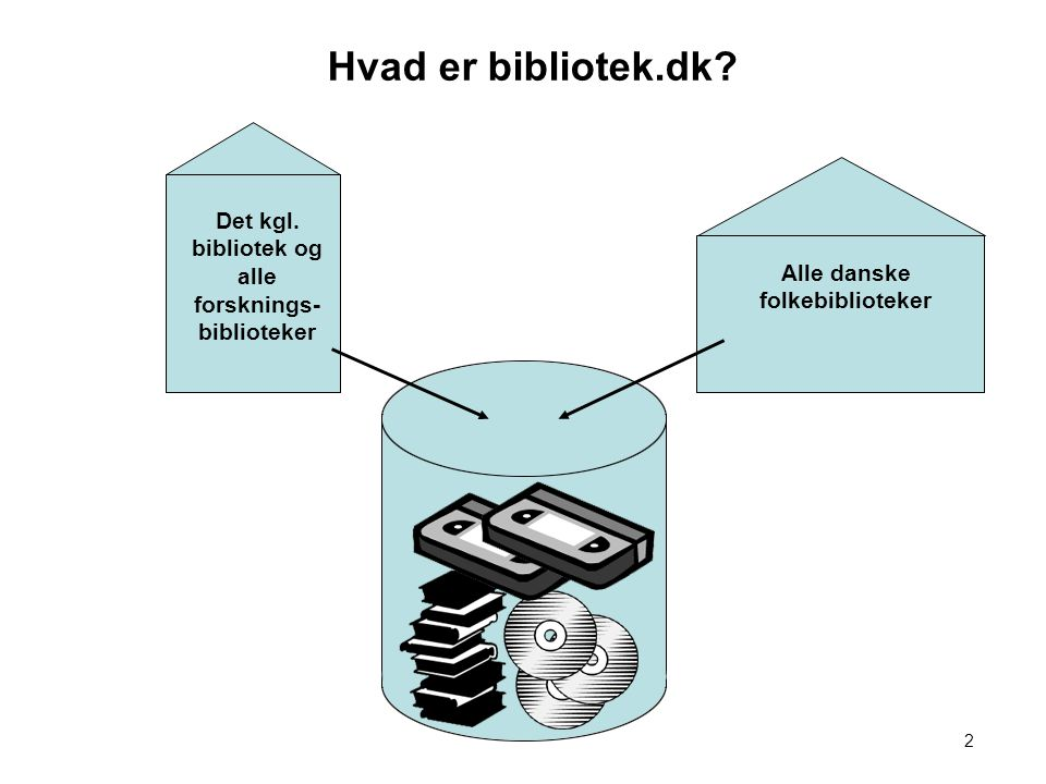 1 Hvad er bibliotek.dk Det kgl. bibliotek og alle forsknings- biblioteker. Alle danske folkebiblioteker.