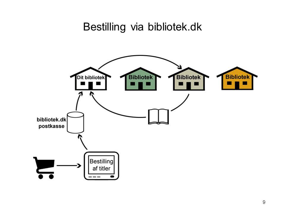 Bestilling via bibliotek.dk