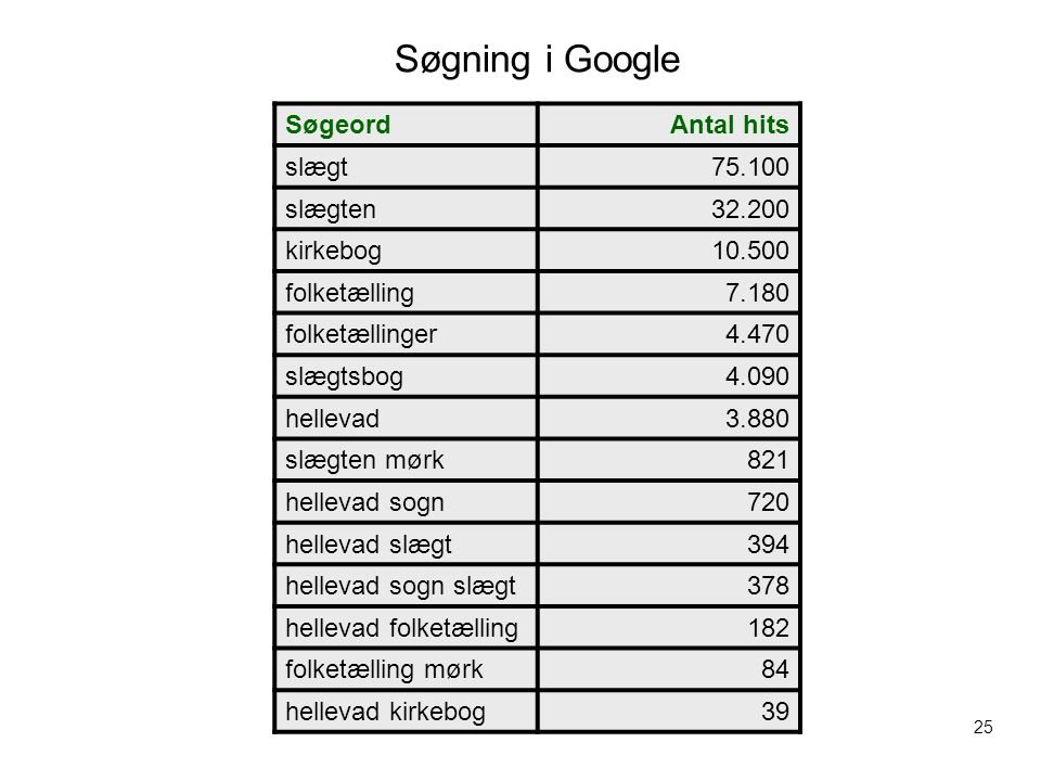 Søgning i Google Søgeord Antal hits slægt 75.100 slægten 32.200