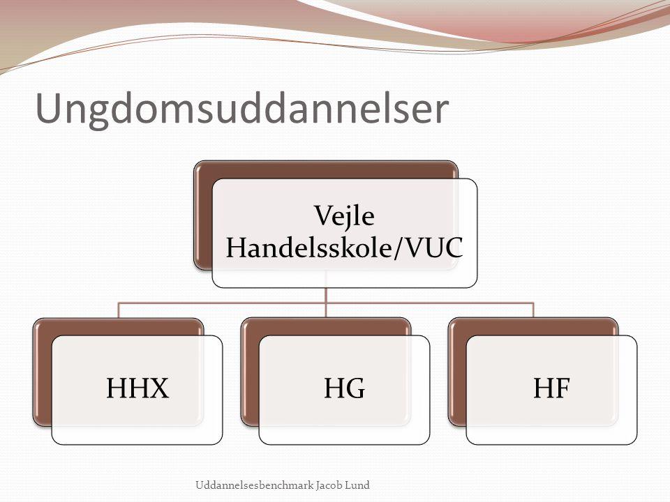 Vejle Handelsskole/VUC