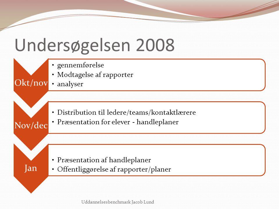Undersøgelsen 2008 Uddannelsesbenchmark Jacob Lund Okt/nov