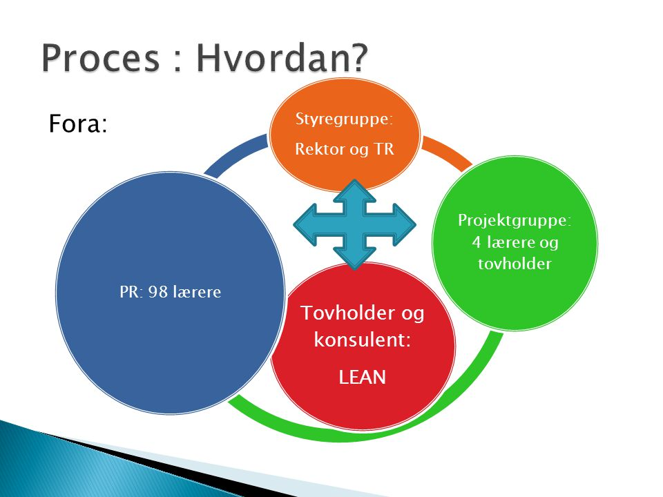 Proces : Hvordan Fora: Tovholder og konsulent: LEAN Styregruppe: