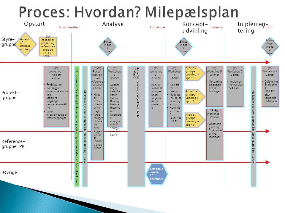 Proces: Hvordan Milepælsplan