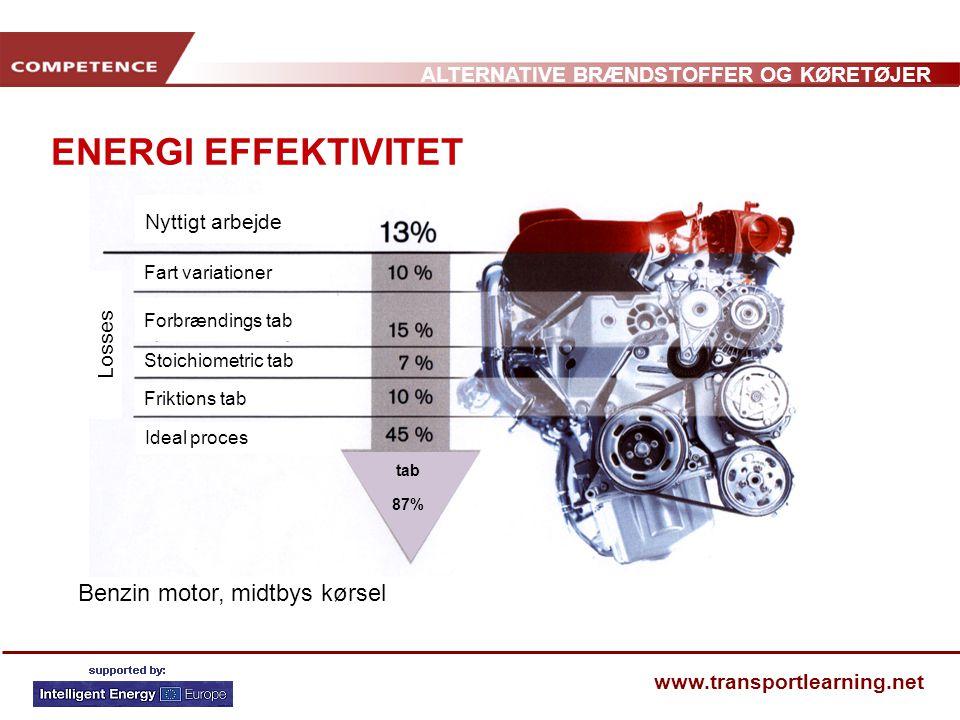 ENERGI EFFEKTIVITET Benzin motor, midtbys kørsel Nyttigt arbejde