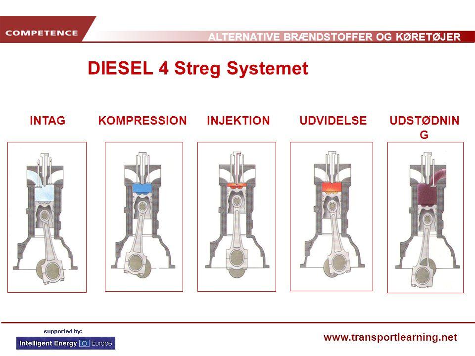 DIESEL 4 Streg Systemet COMBUSTÃO INTAG KOMPRESSION INJEKTION