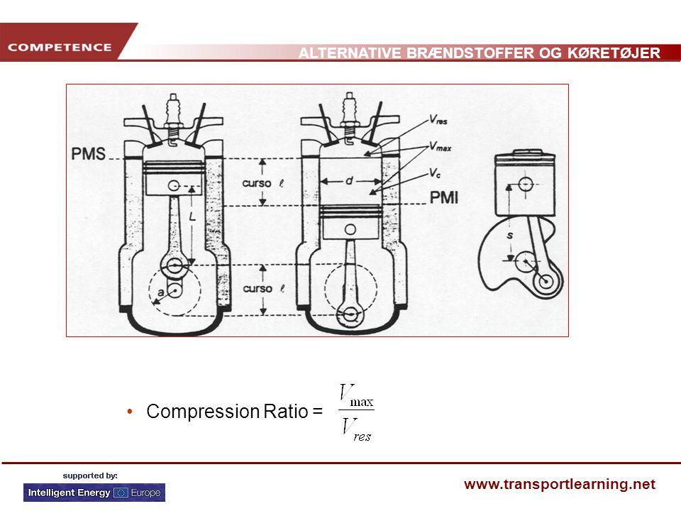 Compression Ratio =