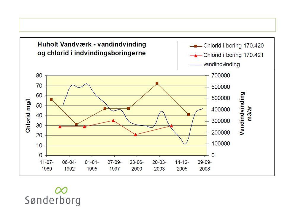 Handlinger omkring boringerne (BNBO) ved Huholt Vandværk