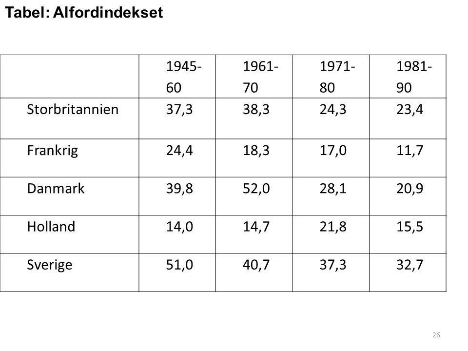 Tabel: Alfordindekset