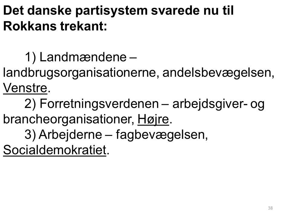 Det danske partisystem svarede nu til Rokkans trekant:
