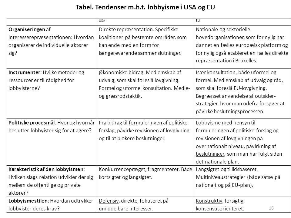 Tabel. Tendenser m.h.t. lobbyisme i USA og EU