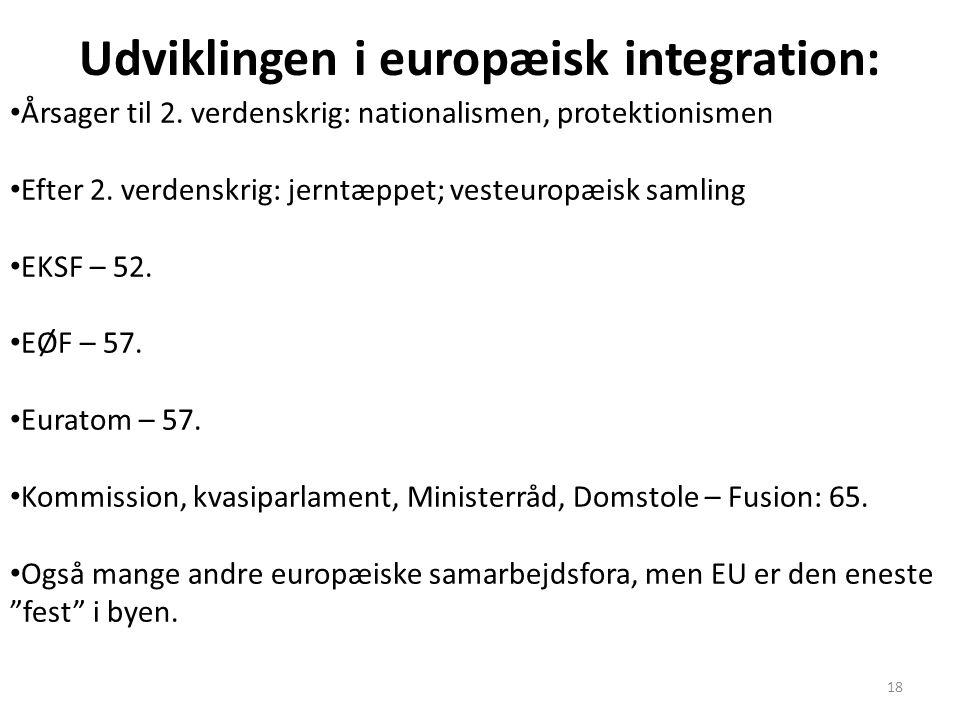 Udviklingen i europæisk integration: