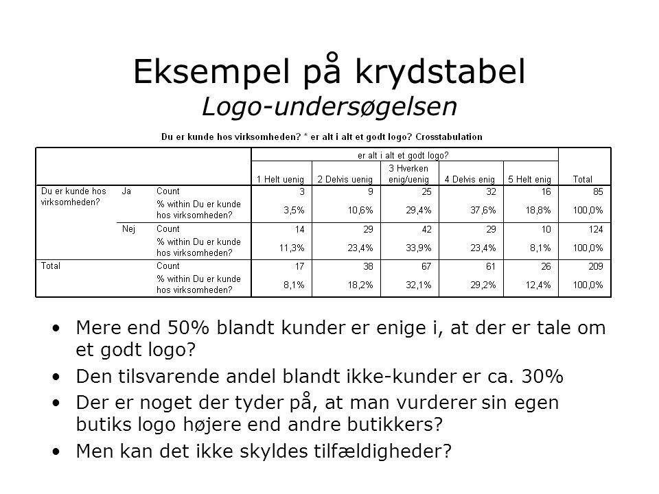 Eksempel på krydstabel Logo-undersøgelsen