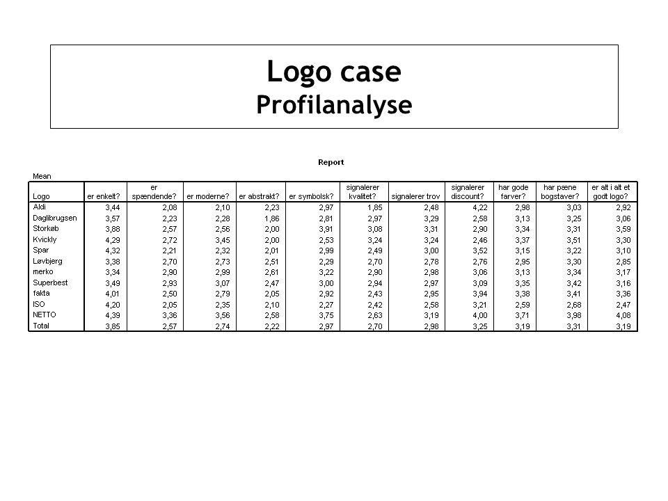 Logo case Profilanalyse