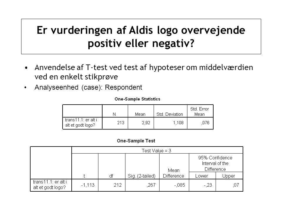 Er vurderingen af Aldis logo overvejende positiv eller negativ