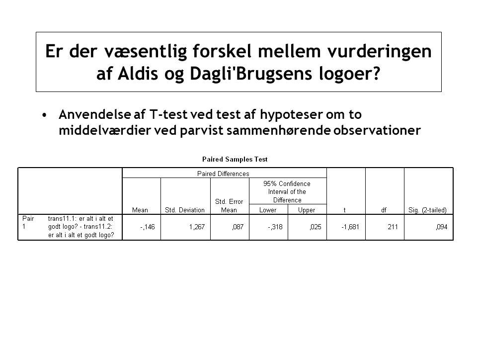 Er der væsentlig forskel mellem vurderingen af Aldis og Dagli Brugsens logoer